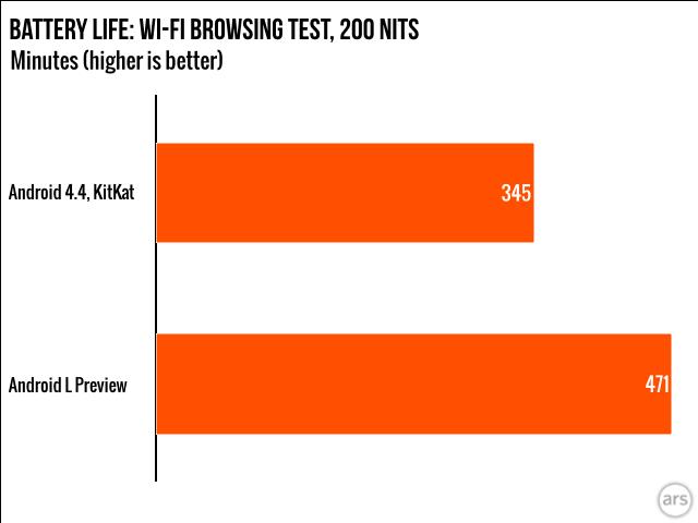 Primele teste de baterie pe Android L sunt impresionante; Se constată o creștere cu 36% a vieții bateriei