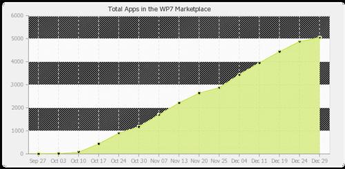 Android Market a atins 200.000 de aplicații, Windows Marketplace abia 5000