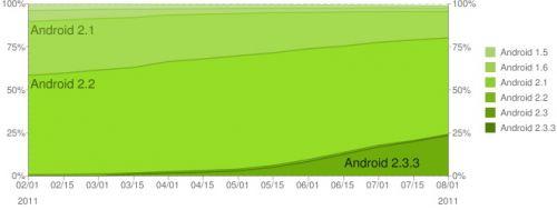 24% din utilizatorii Android folosesc 2.3 Gingerbread