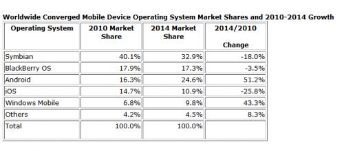 Android va depăși Symbian și iOS În Europa anul viitor, conform predicțiilor IDC