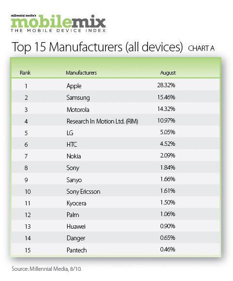 Top 15 Branduri in Statele Unite