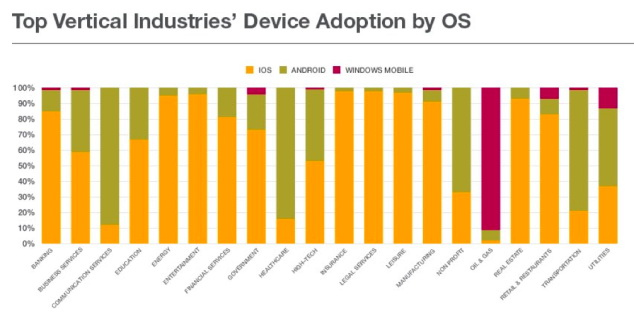 97% din malware-ul de pe mobil se afla pe Android; iOS e preferatul mediului business