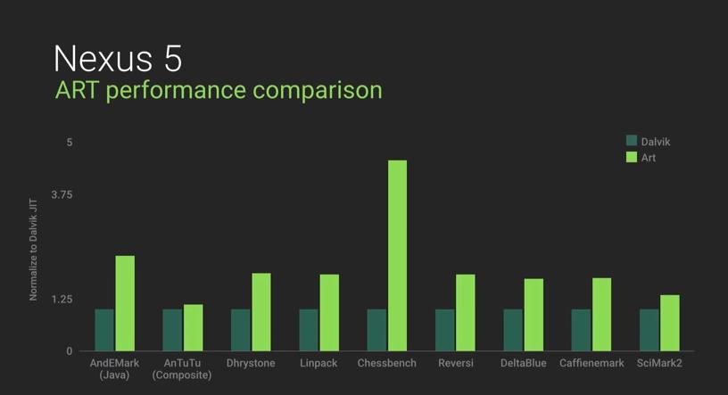Google Android - Dalvik vs ART - ce Înseamnă, care sunt beneficiile și merită schimbarea…