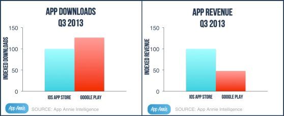 Google Play are acum cu 25% mai multe downloaduri decât App Store, cu 50% mai puține câștiguri