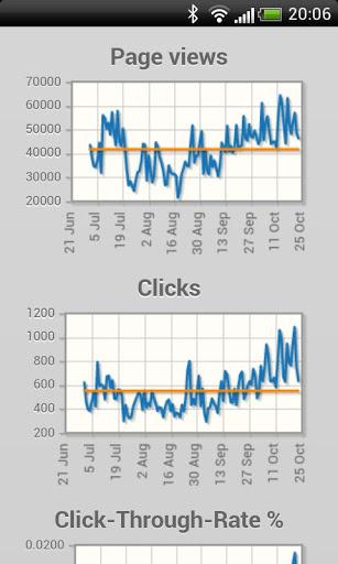Acum Îți poți verifica rapoartele Adsense și câștigurile de pe telefonul Android cu aplicația Adsense Reports FREE