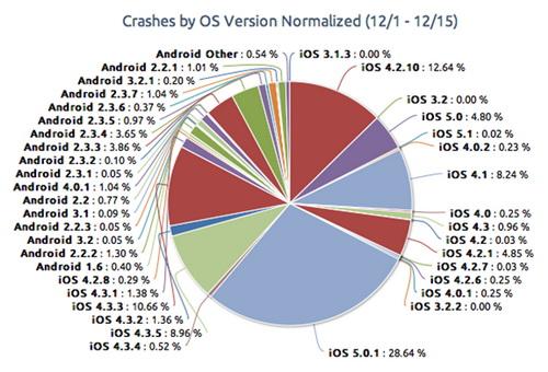 Aplicațiile iOS dau eroare mai des decât cele de pe Android, afirma un studiu Crittercism