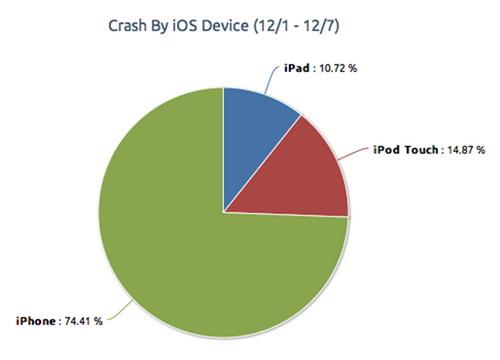 Aplicațiile iOS dau eroare mai des decât cele de pe Android