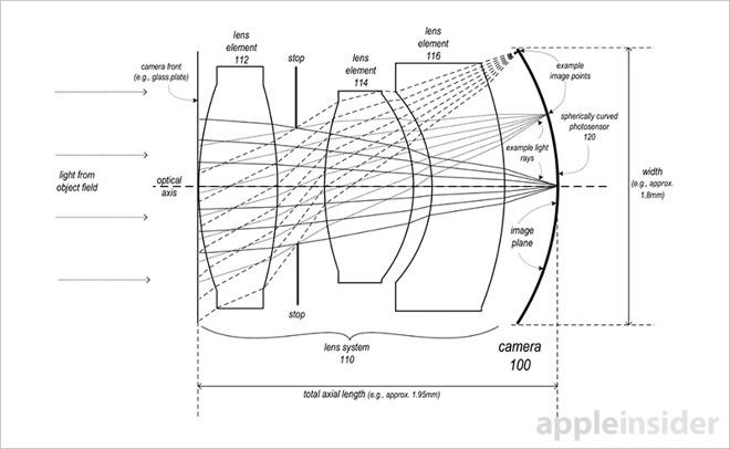 Apple primeşte un brevet pentru un senzor foto sferic şi un sistem de lentile foarte compact