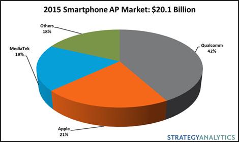 Strategy Analytics anunţă că Apple a obţinut 21% din piaţa CPU-urilor pentru smartphone în 2015