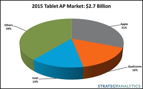 Strategy Analytics anunţă că Apple a obţinut 31% din piaţa procesoarelor pentru tablete in 2015