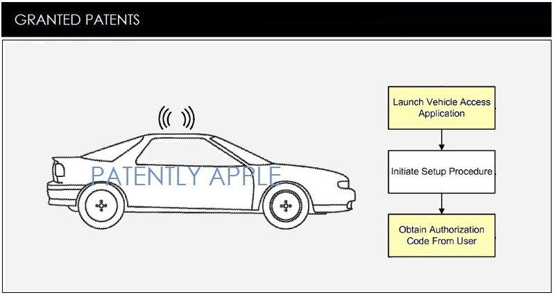 Apple primește 45 de brevete noi, printre care și unele axate pe control unui automobil cu telefonul și ecrane flexibile
