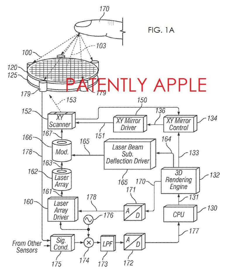 Apple primește un brevet pentru display-uri holografice interactive, pentru Mac-uri și iDevice-uri