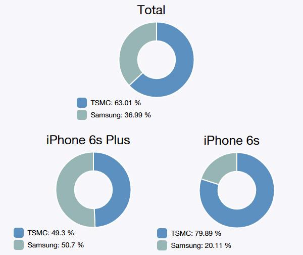 Iată cum poţi verifica dacă ai un iPhone 6s/6s Plus cu procesor A9 produs de TSMC sau Samsung
