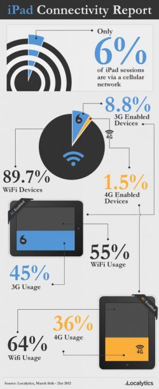 Localytics: Conexiunile de date via 3G / 4G de pe noul iPad utilizate mai rar decât Wi-Fi (infografic)