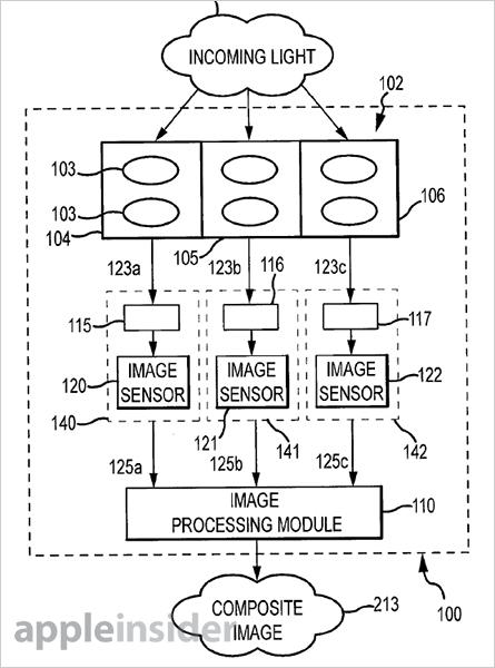 Apple brevetează un senzor triplu de cameră cu lentila tripla pentru iPhone
