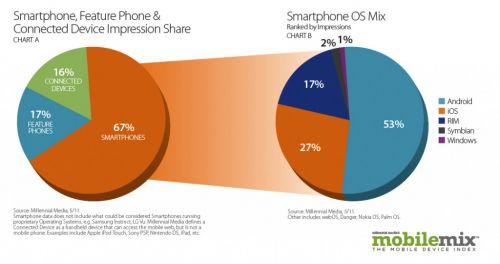 Luptă strânsă Între Android și iOS, În segmentul advertising-ului pe mobil