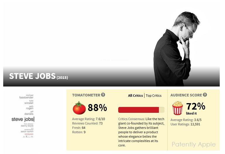 Rotten Tomatoes - Film Steve Jobs