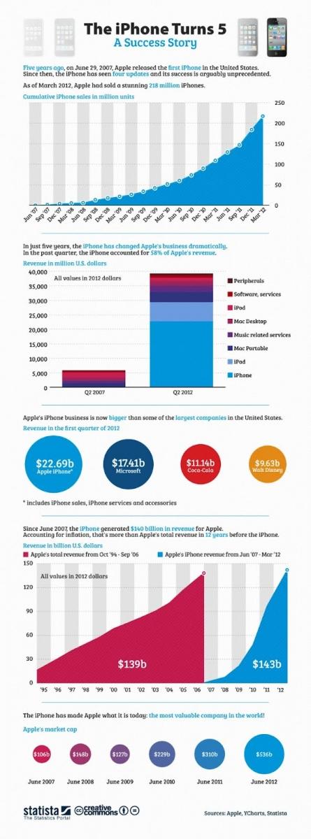 iPhone Împlinește cinci ani (infografic)