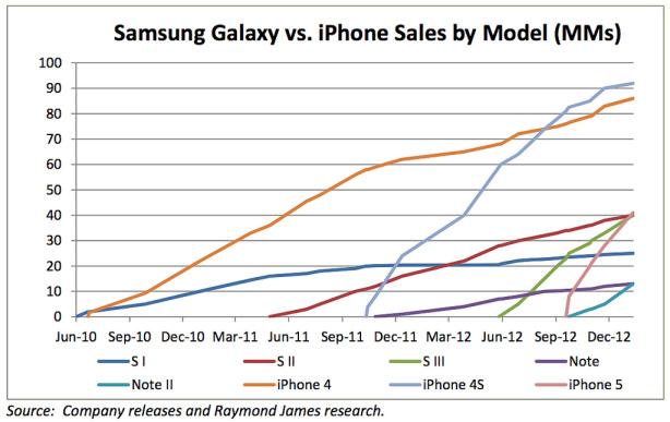 Apple iPhone a vândut cu aproape 100 de milioane de unități mai mult decât terminalele Galaxy S
