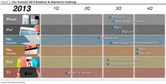 Apple pregătește un iPhone 5 multicolor cu carcasă din plastic pentru următoarele luni, avem predicții pentru Întregul 2013!