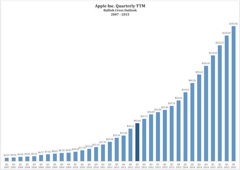 Viitor strălucit pentru Apple: o acțiune va ajunge la valoarea de 2000 de dolari până În 2015, spun analiștii