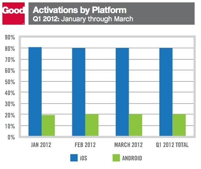 Apple face valuri În segmentul business: iPad reprezintă 97.3% din tabletele busines, iPhone 4S 37% din telefoanele de acest gen