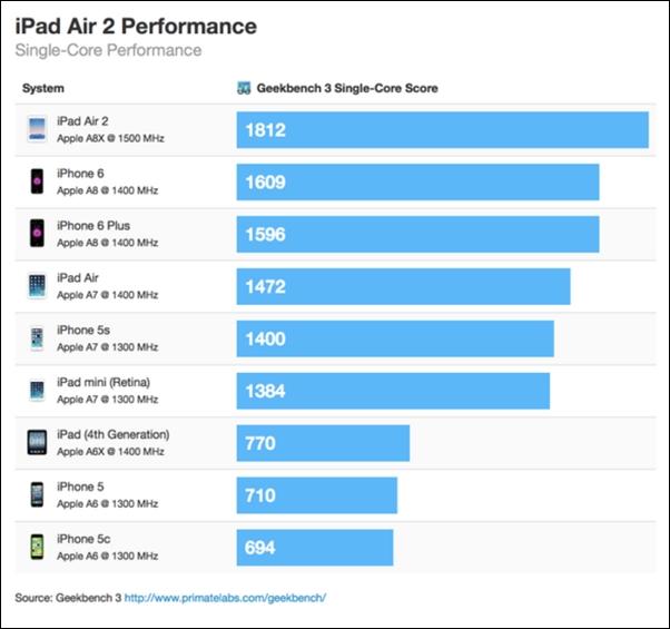 iPad Air 2 testat În Geekbench; vine cu un procesor triple-core de 1.5 GHz și 2 GB memorie RAM