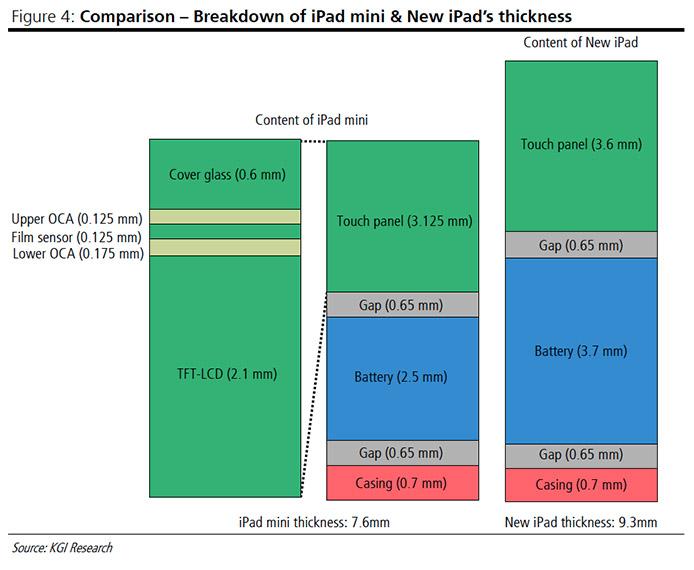iPad Mini comparat cu iPad 3