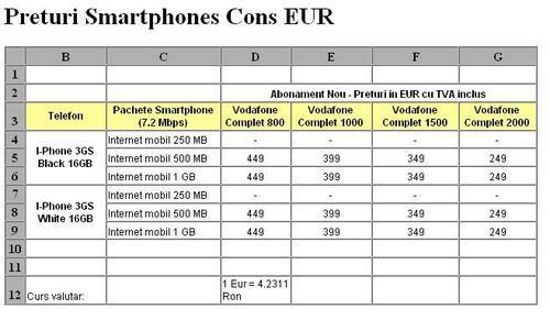 Preturi iPhone prin Vodafone Romania