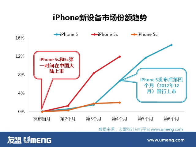 iPhone 5c nu are succes nici În China
