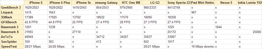 iPhone 6 benchmarks