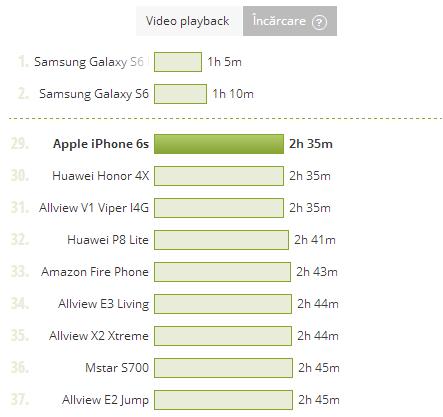 iPhone 6S, timp de incarcare