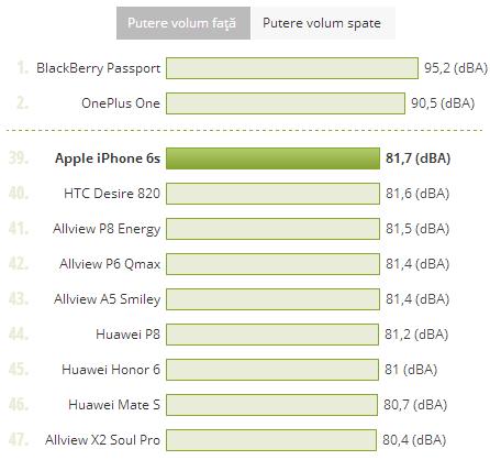 Putere volum iPhone 6S