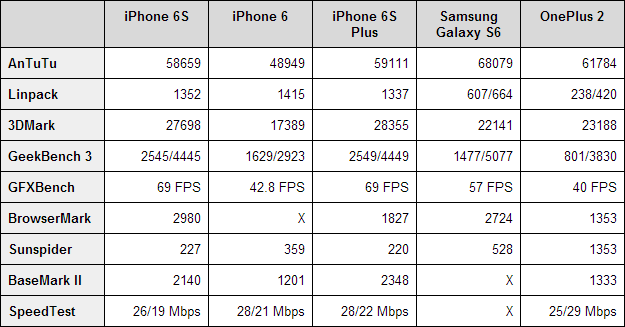 iPhone 6S benchmarks