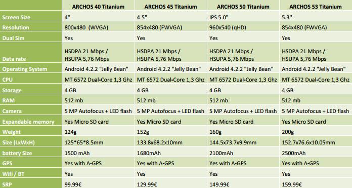 Archos lansează 4 noi telefoane dual SIM din seria Titanium, cu diagonale de la 4 la 5.3 inch