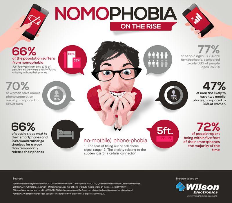 Nomofobia