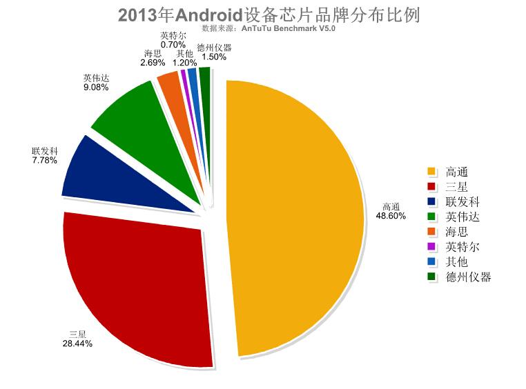 AnTuTu publică topul procesoarelor mobile pe anul 2014: Qualcomm și MediaTek se duelează Îndeaproape la vârf, urmate de Exynos