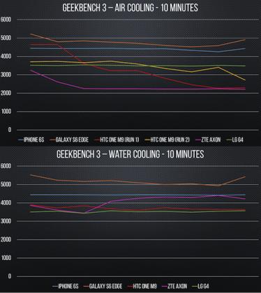 Răcirea cu apă schimbă rezultatele în testele benchmark ale smartphone-urilor, inclusiv în cazul lui iPhone 6s