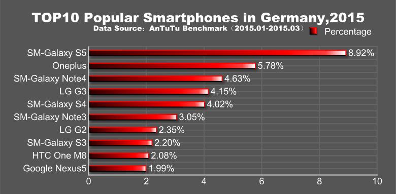 AnTuTu anunţa cele mai populare telefoane Android din primul trimestru al acestui an: Samsung şi Xiaomi la putere