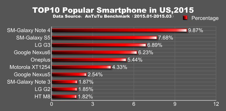 AnTuTu anunţă cele mai populare telefoane Android din primul trimestru al acestui an: Samsung şi Xiaomi la putere