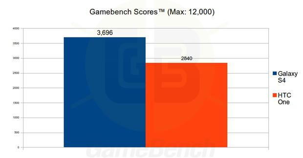 Samsung și HTC la momentul adevărului; Telefoanele lor sunt trecute prin benchmark-uri nemasluite!