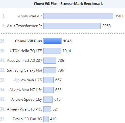 Chuwi Vi8 Plus/ browsermark