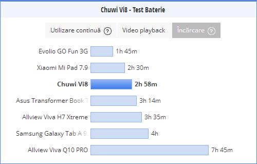 Durata incarcare baterie Chuwi Vi8