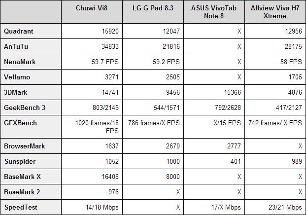 Chuwi Vi8 benchmarks