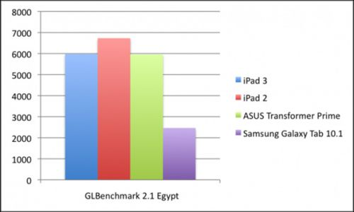 Procesorul Apple A5 Îl depășește pe A5X și pe Tegra 3 În unele benchmark-uri - iată detalii!