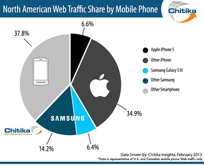 Samsung Galaxy S III câștiga teren În fața lui iPhone 5 la capitolul trafic web