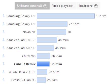 Cube i7 Remix, test baterie PCMark
