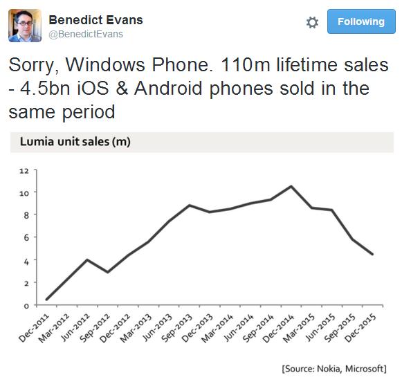 Tweet analist Benedict Evans