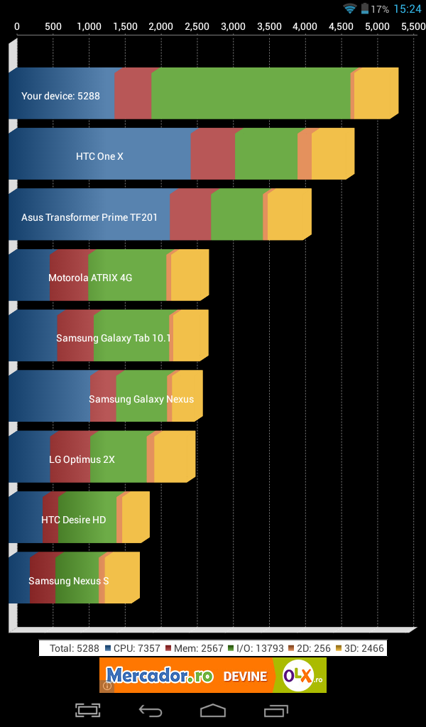 Benchmark Evolio Quattro HD 7 (Quadrant)