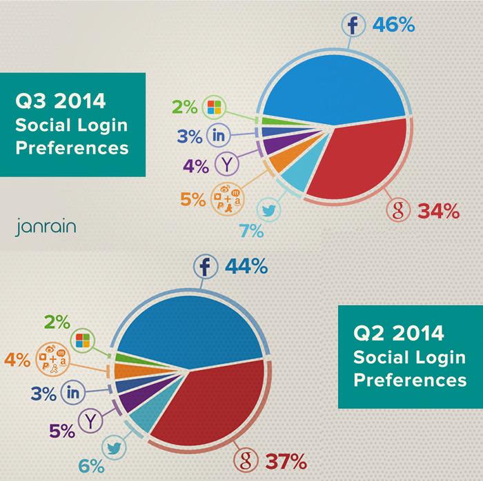 Facebook a generat aproape jumătate din autentificarile prin rețele de socializare În trimestrul 3 al acestui an